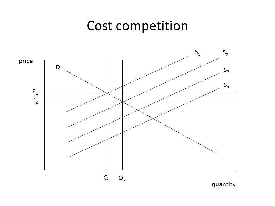 Cost competition price quantity P1P1 P2P2 Q2Q2 Q1Q1 D S1S1 S2S2 S3S3 S4S4
