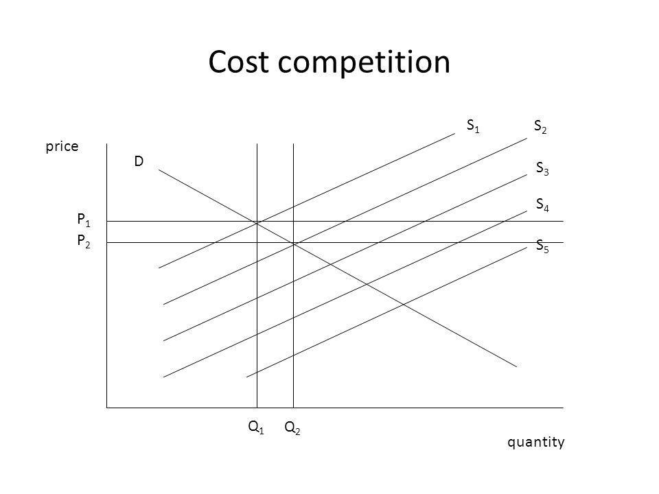 Cost competition price quantity P1P1 P2P2 Q2Q2 Q1Q1 D S1S1 S2S2 S3S3 S4S4 S5S5