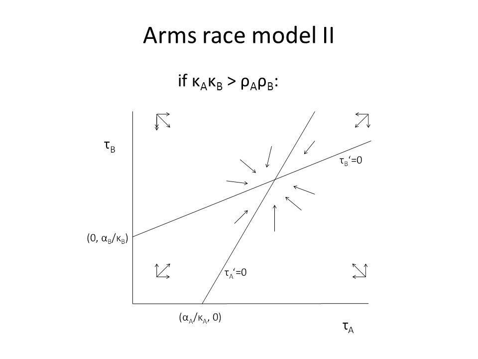 Arms race model II if κ A κ B > ρ A ρ B :