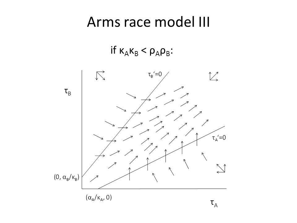 Arms race model III if κ A κ B < ρ A ρ B :