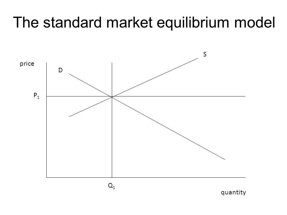 The standard market equilibrium model price quantity P1P1 Q1Q1 D S