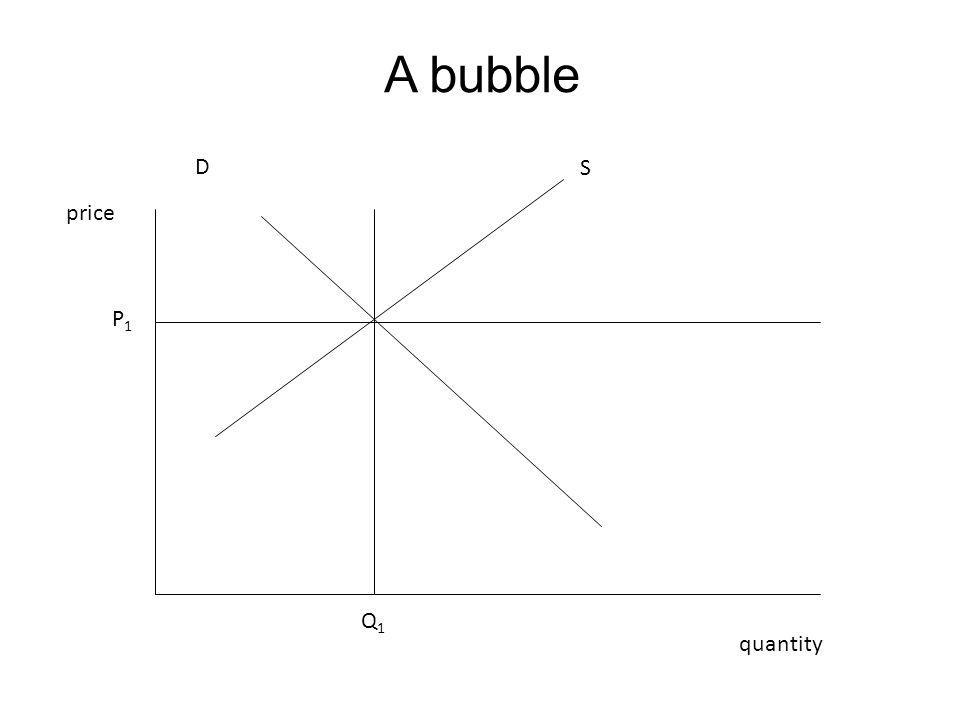 A bubble price quantity P1P1 Q1Q1 D S