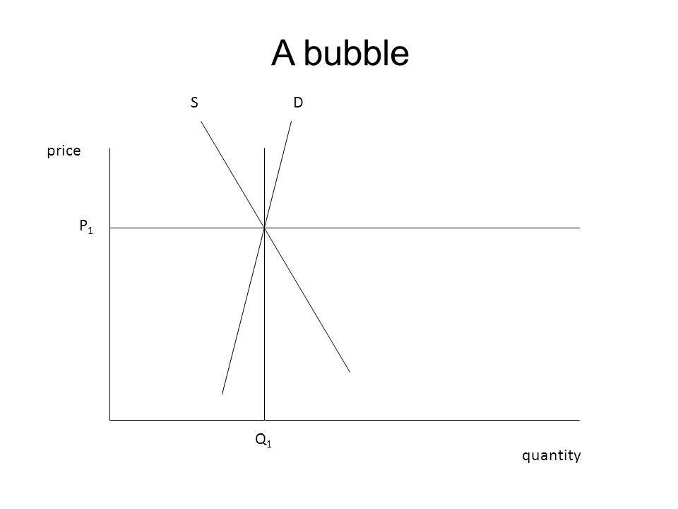 A bubble price quantity P1P1 Q1Q1 DS