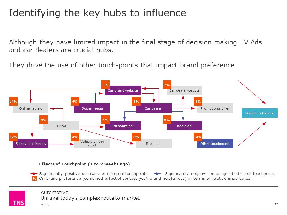 Automotive Unravel todays complex route to market © TNS Identifying the key hubs to influence Although they have limited impact in the final stage of decision making TV Ads and car dealers are crucial hubs.