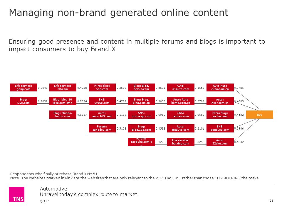 Automotive Unravel todays complex route to market © TNS Managing non-brand generated online content Ensuring good presence and content in multiple for