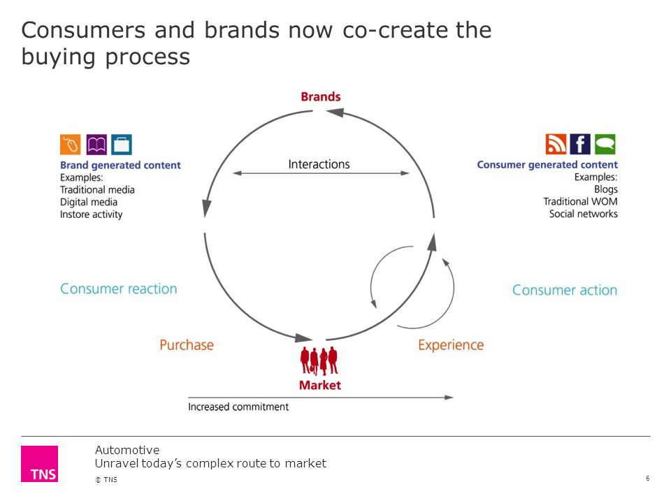 Automotive Unravel todays complex route to market © TNS Consumers and brands now co-create the buying process 6