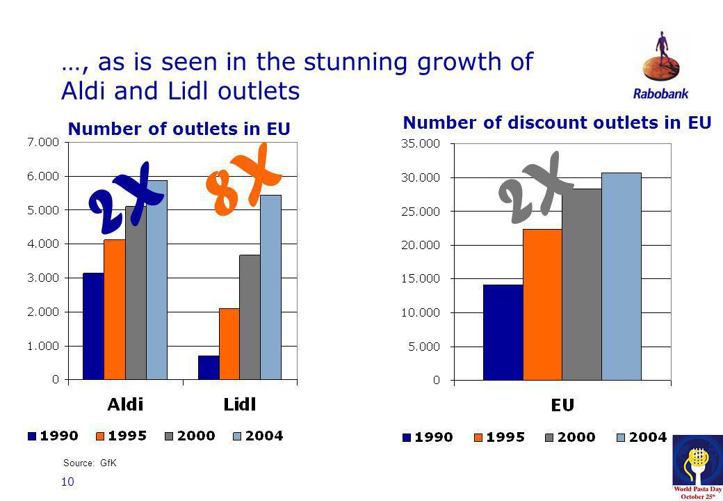 10 …, as is seen in the stunning growth of Aldi and Lidl outlets 2X 8X 2X Number of outlets in EU Number of discount outlets in EU Source: GfK
