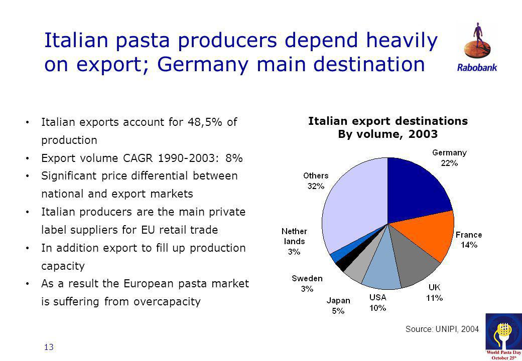 13 Italian pasta producers depend heavily on export; Germany main destination Italian exports account for 48,5% of production Export volume CAGR 1990-