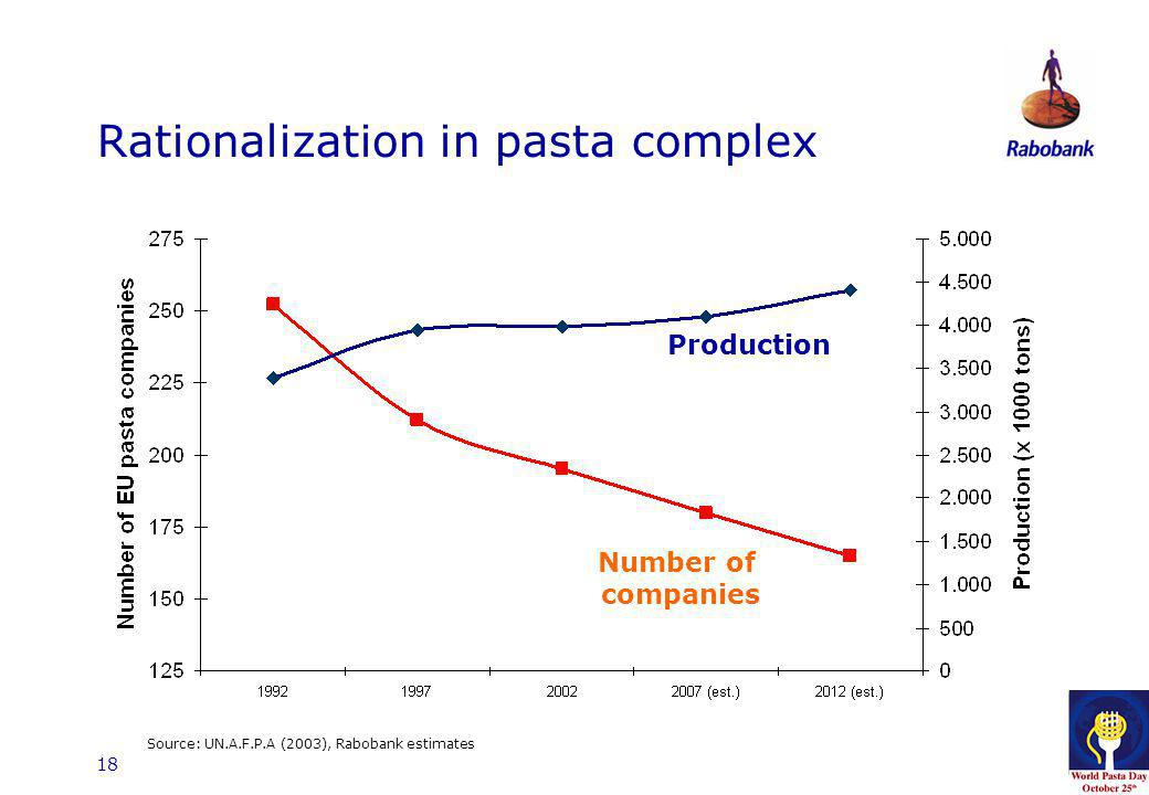 18 Rationalization in pasta complex Source: UN.A.F.P.A (2003), Rabobank estimates Number of companies Production