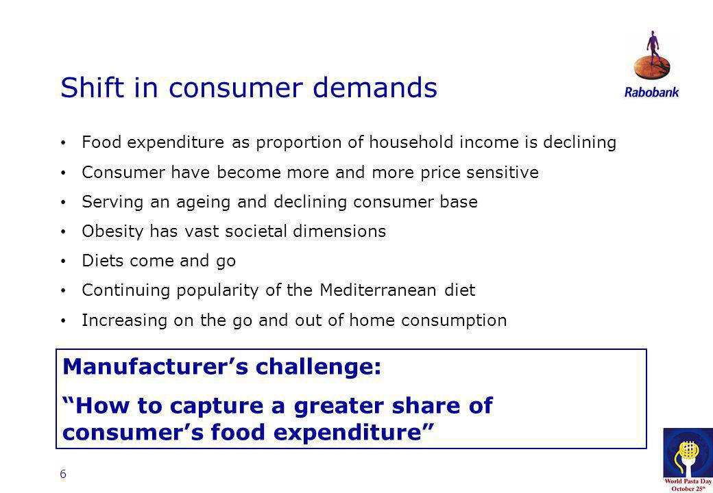6 Shift in consumer demands Food expenditure as proportion of household income is declining Consumer have become more and more price sensitive Serving
