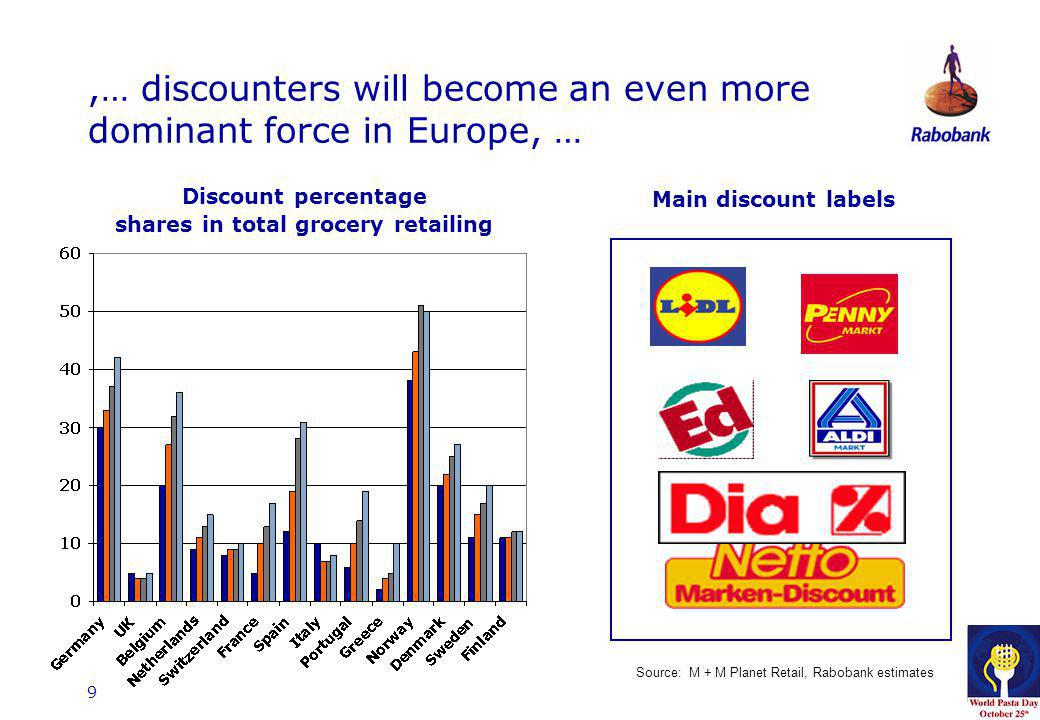 9,… discounters will become an even more dominant force in Europe, … Discount percentage shares in total grocery retailing Main discount labels Source