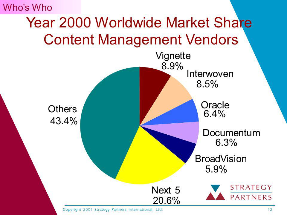 Copyright 2001 Strategy Partners International, Ltd.12 Year 2000 Worldwide Market Share Content Management Vendors Vignette 8.9% Interwoven 8.5% Oracle 6.4% Documentum 6.3% BroadVision 5.9% Next 5 20.6% Others 43.4% Whos Who