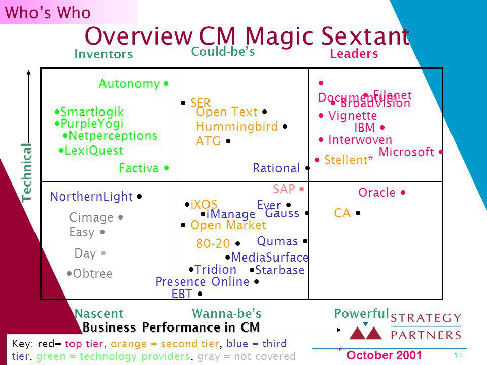 Copyright 2001 Strategy Partners International, Ltd.14 Overview CM Magic Sextant Could-bes Wanna-bes Leaders Business Performance in CM Technical PowerfulNascent Inventors Whos Who * October 2001 Autonomy Smartlogik PurpleYogi Netperceptions LexiQuest Microsoft Stellent* CA BroadVision Documentum Filenet IBM Oracle Vignette Interwoven Factiva Cimage Easy Obtree Day NorthernLight Open Market Tridion iManage 80-20 iXOS Ever SAP MediaSurface Starbase Presence Online EBT Gauss Qumas Open Text Hummingbird ATG SER Rational Key: red= top tier, orange = second tier, blue = third tier, green = technology providers, gray = not covered yet