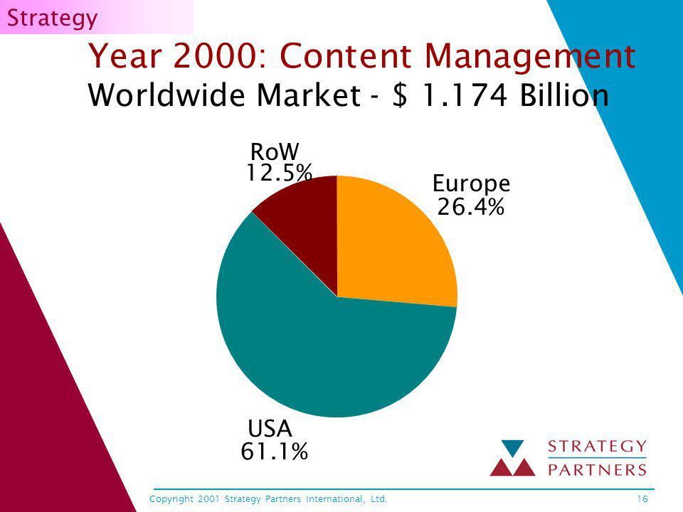 Copyright 2001 Strategy Partners International, Ltd.16 Year 2000: Content Management Worldwide Market - $ 1.174 Billion Europe 26.4% USA 61.1% RoW 12.5% Strategy