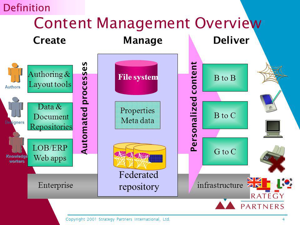 Copyright 2001 Strategy Partners International, Ltd.4 Content Management Overview CreateManageDeliver Automated processes Enterprise infrastructure Kn