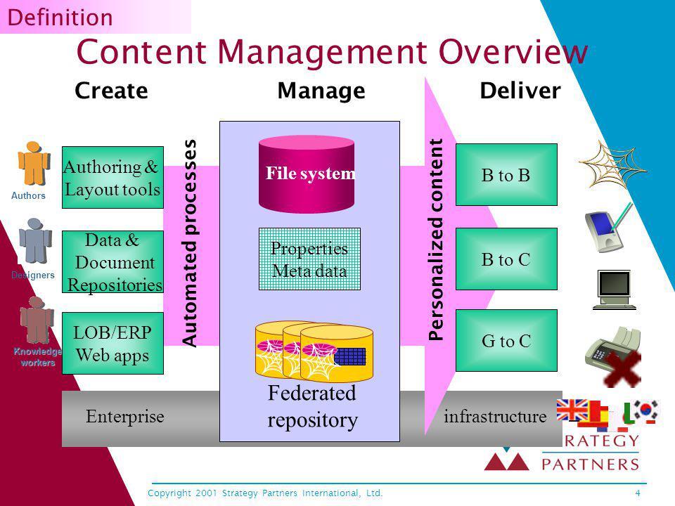Copyright 2001 Strategy Partners International, Ltd.5 CM Process: Looks Good on Paper Vendor A Vendor B Vendor C.