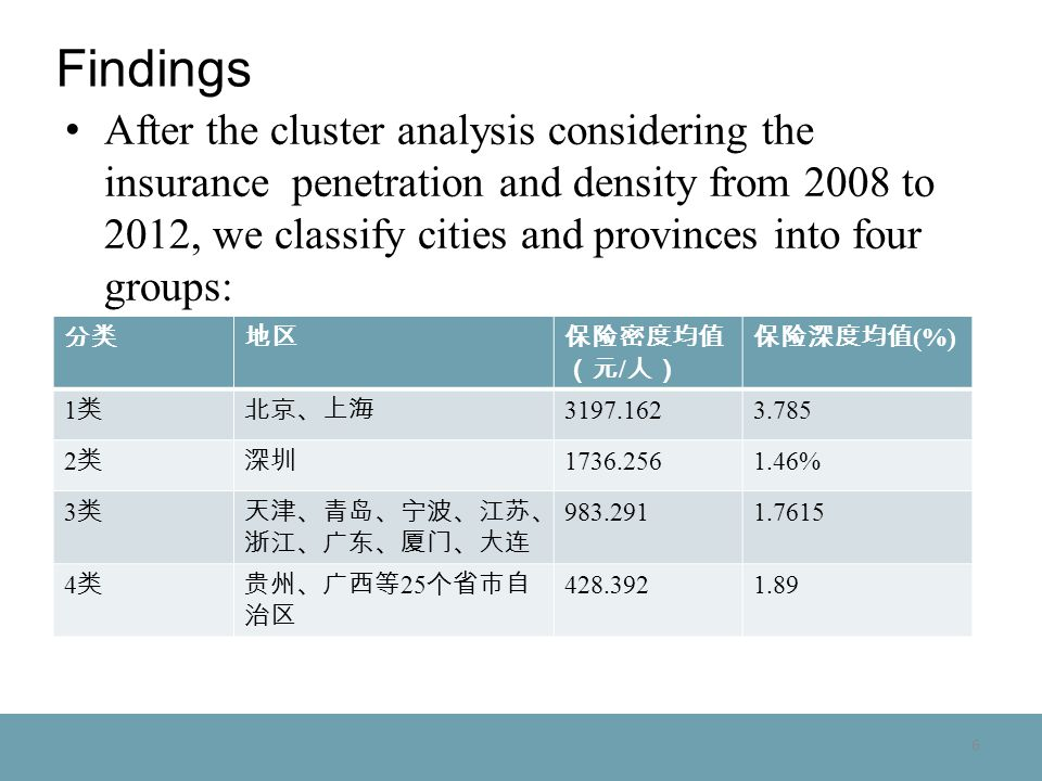 6 Findings After the cluster analysis considering the insurance penetration and density from 2008 to 2012, we classify cities and provinces into four groups: / (%) 1 3197.1623.785 2 1736.2561.46% 3 983.2911.7615 4 25 428.3921.89