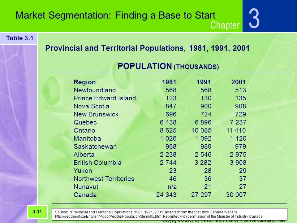 Chapter Copyright © 2003 by Nelson, a division of Thomson Canada Limited. 3 Market Segmentation: Finding a Base to Start Provincial and Territorial Po