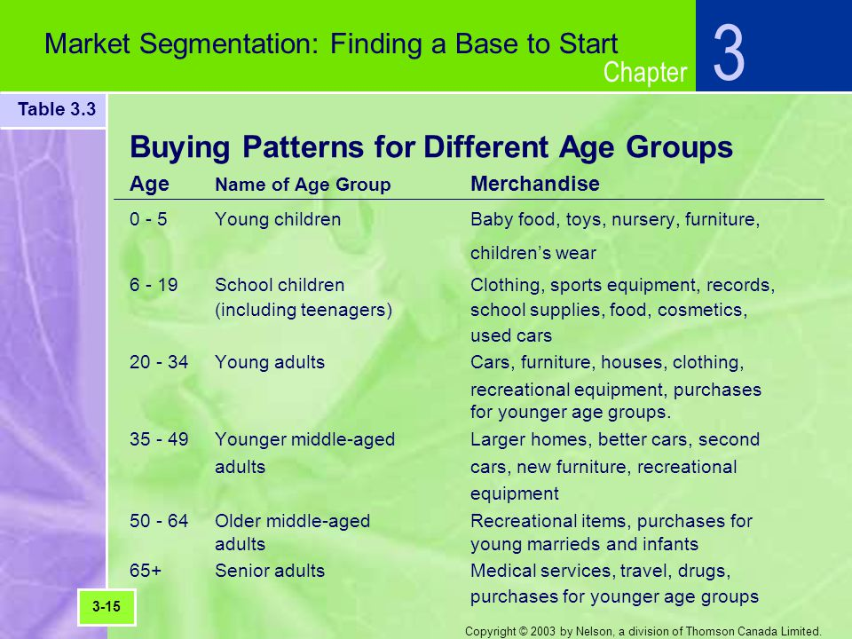 Chapter Copyright © 2003 by Nelson, a division of Thomson Canada Limited. Buying Patterns for Different Age Groups Age Name of Age Group Merchandise 0