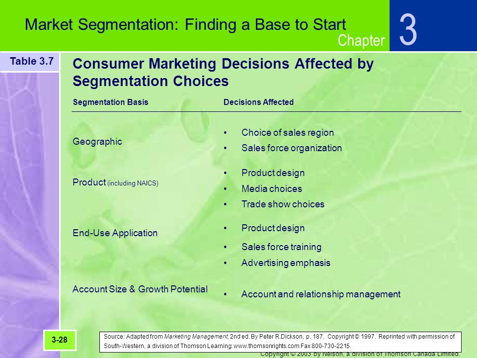 Chapter Copyright © 2003 by Nelson, a division of Thomson Canada Limited. 3 Market Segmentation: Finding a Base to Start Consumer Marketing Decisions