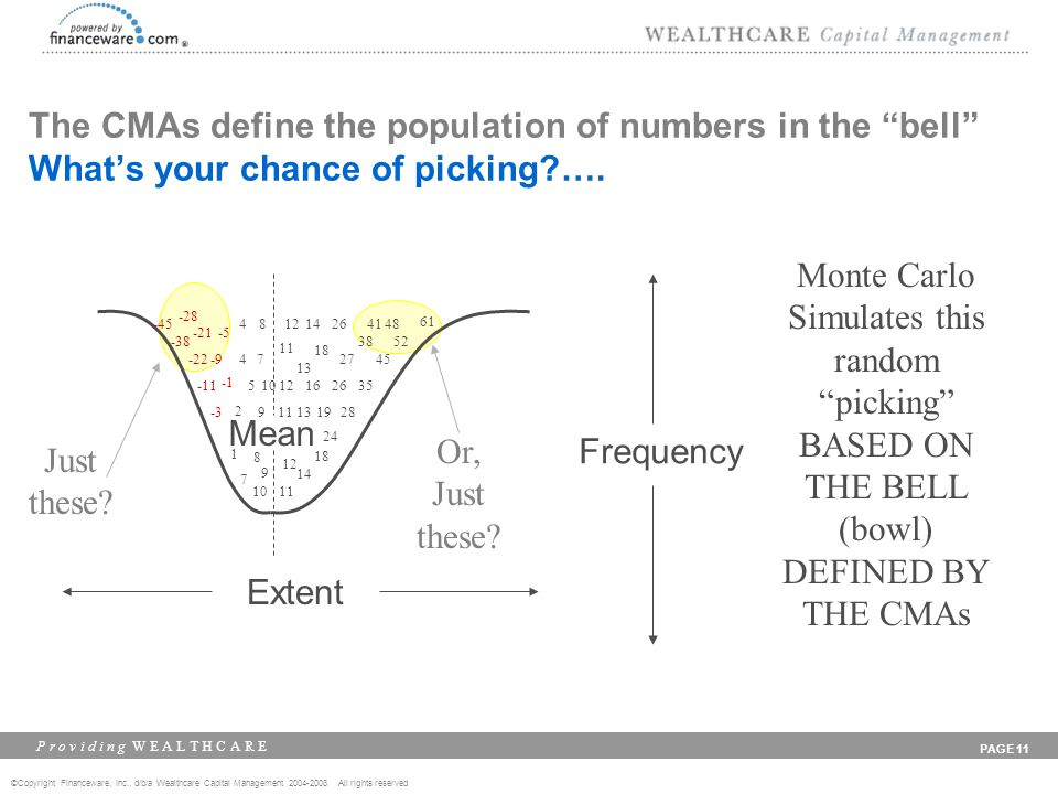 ©Copyright Financeware, Inc., d/b/a Wealthcare Capital Management 2004-2008 All rights reserved P r o v i d i n g W E A L T H C A R E PAGE 11 The CMAs define the population of numbers in the bell Whats your chance of picking ….