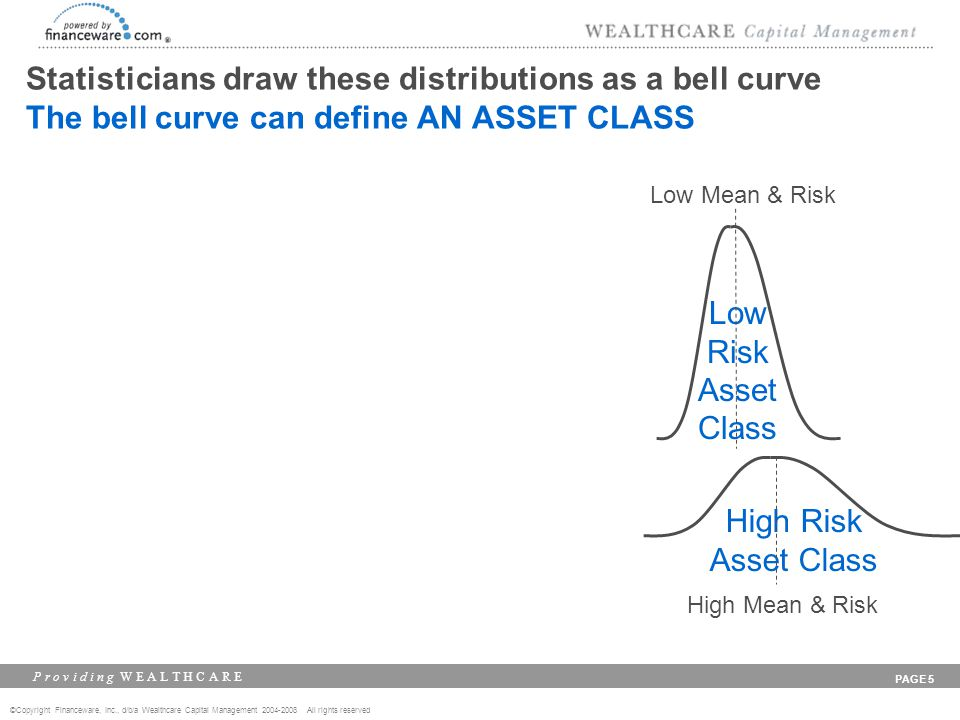 ©Copyright Financeware, Inc., d/b/a Wealthcare Capital Management 2004-2008 All rights reserved P r o v i d i n g W E A L T H C A R E PAGE 5 Statisticians draw these distributions as a bell curve The bell curve can define AN ASSET CLASS High Risk Asset Class Low Risk Asset Class Low Mean & Risk High Mean & Risk