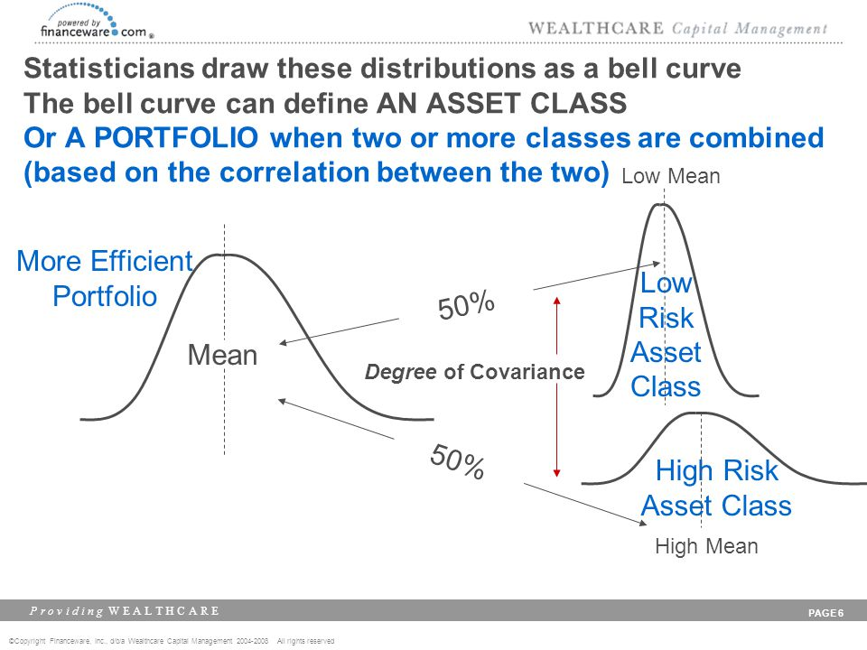 ©Copyright Financeware, Inc., d/b/a Wealthcare Capital Management 2004-2008 All rights reserved P r o v i d i n g W E A L T H C A R E PAGE 6 Statisticians draw these distributions as a bell curve The bell curve can define AN ASSET CLASS Or A PORTFOLIO when two or more classes are combined (based on the correlation between the two) 50% Mean More Efficient Portfolio High Risk Asset Class Low Risk Asset Class Low Mean High Mean 50% Degree of Covariance