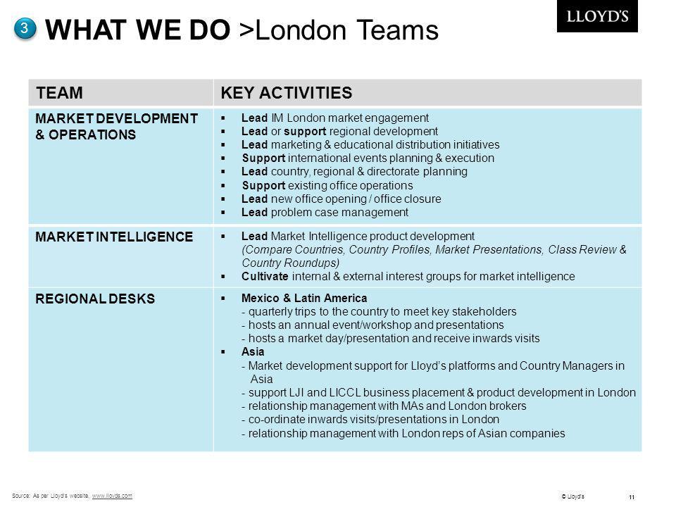 © Lloyds 11 Source: As per Lloyds website, www.lloyds.comwww.lloyds.com WHAT WE DO >London Teams 3 TEAMKEY ACTIVITIES MARKET DEVELOPMENT & OPERATIONS