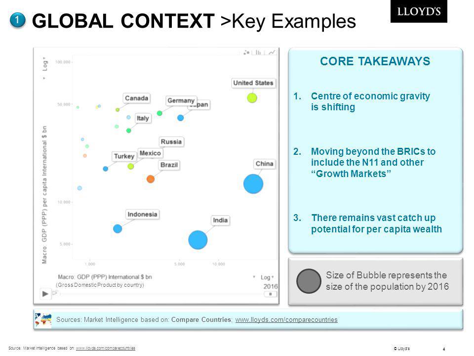 © Lloyds 4 Source: Market Intelligence based on: www.lloyds.com/comparecountrieswww.lloyds.com/comparecountries GLOBAL CONTEXT >Key Examples 1 CORE TA