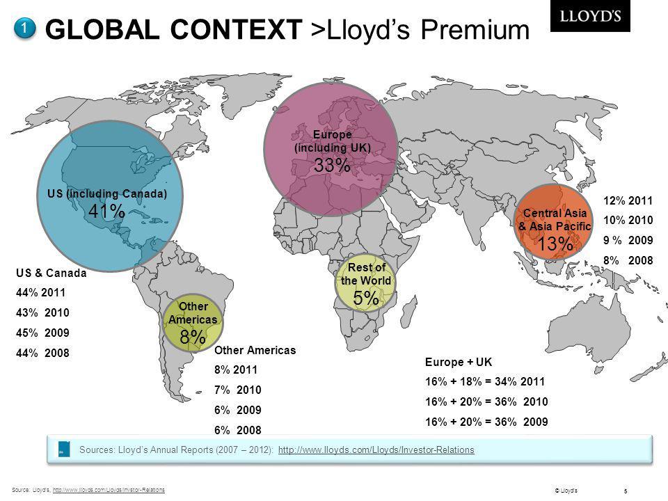 © Lloyds 5 Source: Lloyds, http://www.lloyds.com/Lloyds/Invstor-Relationshttp://www.lloyds.com/Lloyds/Invstor-Relations GLOBAL CONTEXT >Lloyds Premium