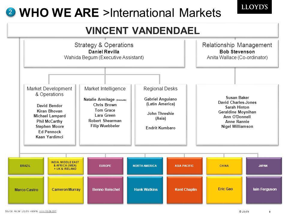 © Lloyds 9 Source: As per Lloyds website, www.lloyds.comwww.lloyds.com WHO WE ARE >International Markets 2 Market Intelligence Natalie Armitage (Gradu