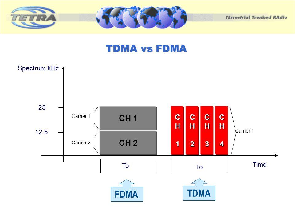 TDMA vs FDMA FDMA TDMA CH 2 CH 1 CH1CH2CH3CH4 To 25 12.5 Spectrum kHz Time Carrier 1 Carrier 2 Carrier 1