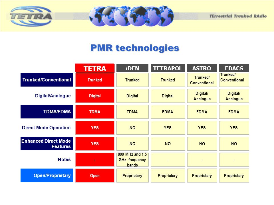 PMR technologies iDEN Trunked/Conventional Trunked TETRA Trunked TETRAPOL Trunked ASTRO Trunked/ Conventional EDACS Trunked/ Conventional TDMA/FDMA TD