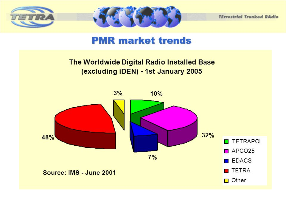 PMR market trends The Worldwide Digital Radio Installed Base (excluding iDEN) - 1st January 2005 10% 32% 7% 48% 3% TETRAPOL APCO25 EDACS TETRA Other S