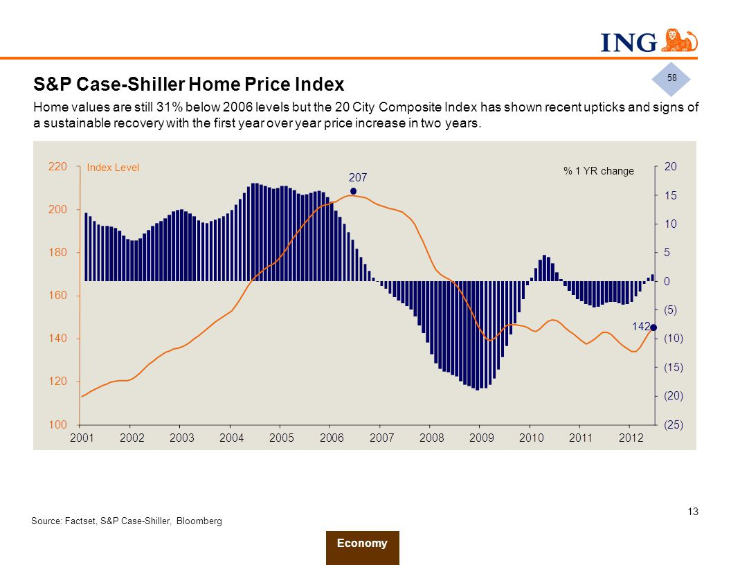 13 S&P Case-Shiller Home Price Index Home values are still 31% below 2006 levels but the 20 City Composite Index has shown recent upticks and signs of
