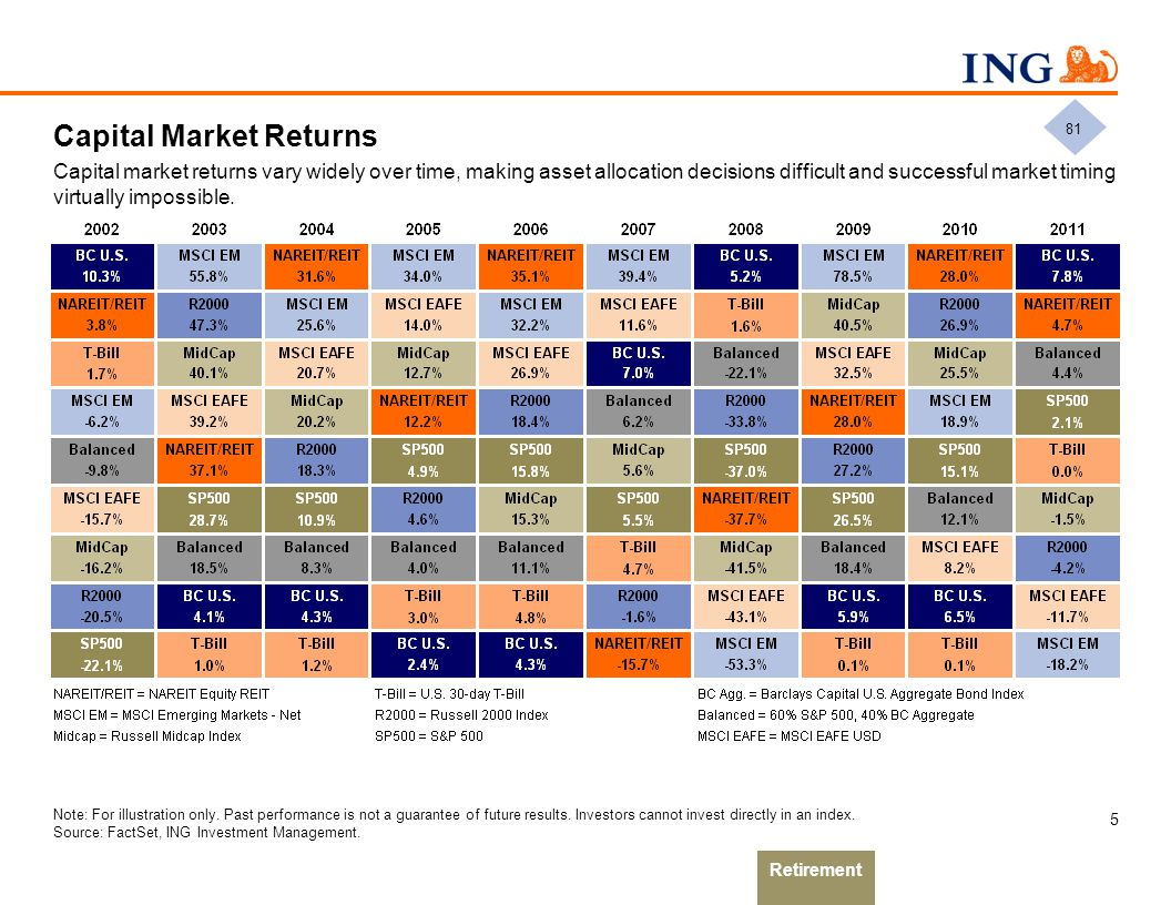Capital Market Returns Capital market returns vary widely over time, making asset allocation decisions difficult and successful market timing virtuall