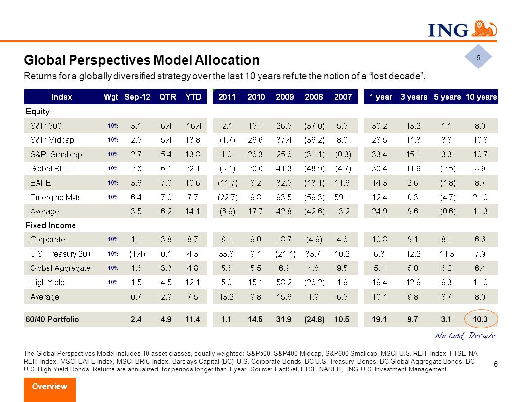 Thank You ING Global Perspectives Markets. Insights. Opportunities.