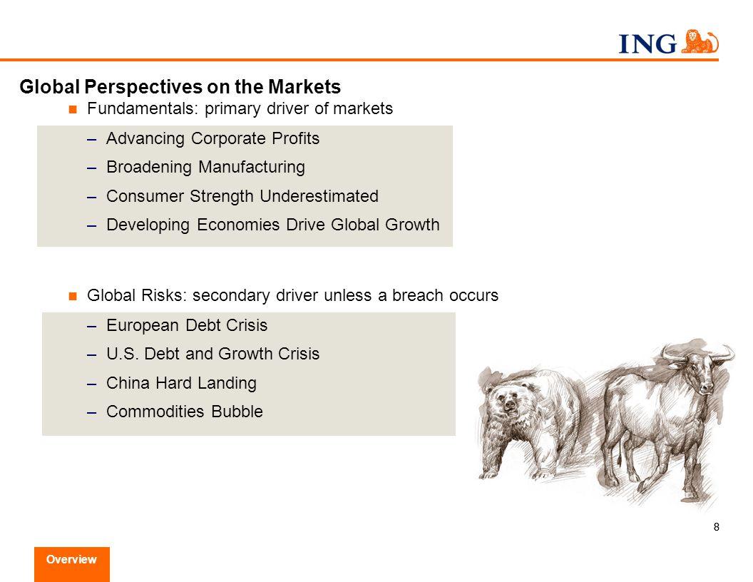 19 Source: Factset Global Risks U.S.