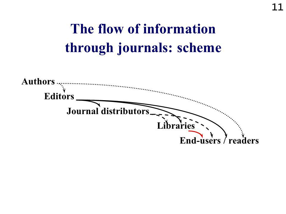 11 The flow of information through journals: scheme Authors Editors Journal distributors Libraries End-users / readers