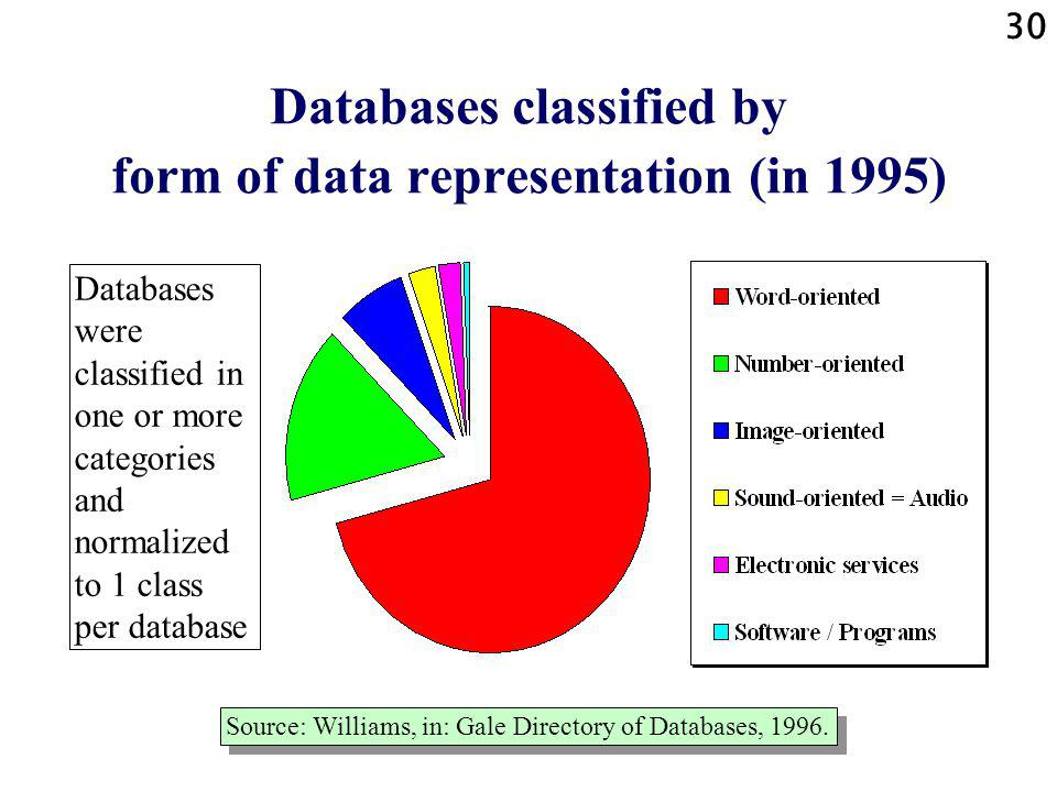 30 Databases classified by form of data representation (in 1995) Source: Williams, in: Gale Directory of Databases, 1996.