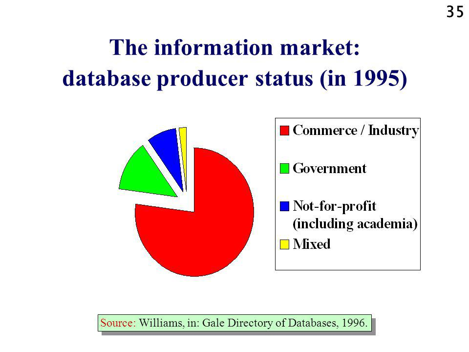 35 The information market: database producer status (in 1995) Source: Williams, in: Gale Directory of Databases, 1996.