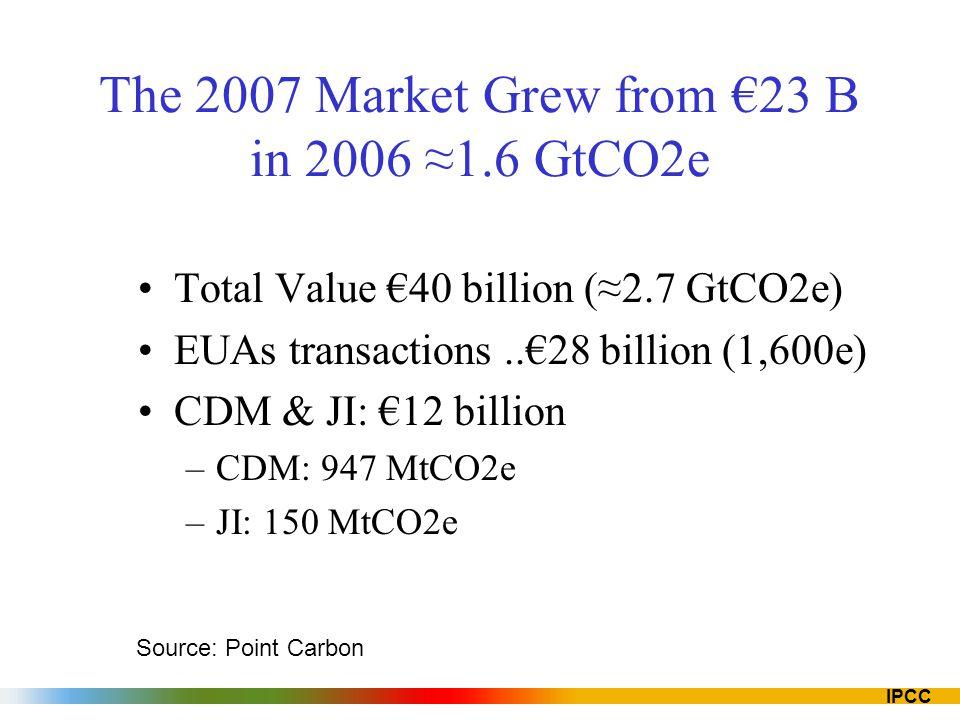 IPCC The 2007 Market Grew from 23 B in 2006 1.6 GtCO2e Total Value 40 billion (2.7 GtCO2e) EUAs transactions..28 billion (1,600e) CDM & JI: 12 billion –CDM: 947 MtCO2e –JI: 150 MtCO2e Source: Point Carbon