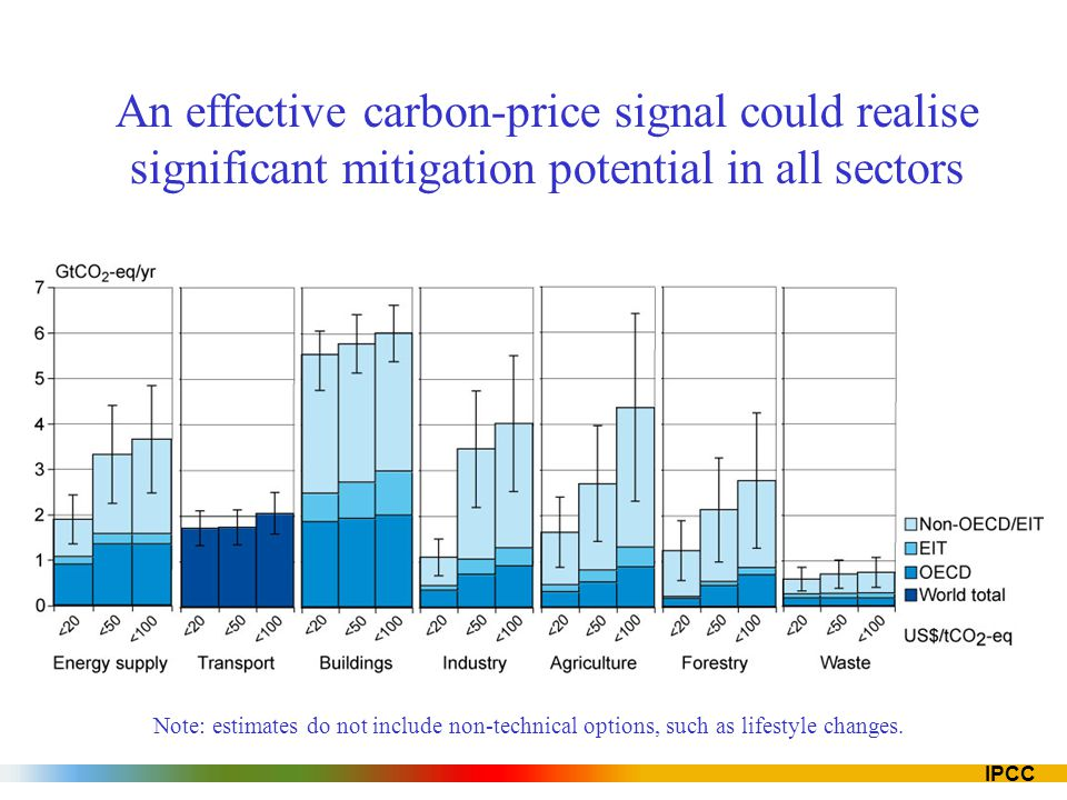 IPCC An effective carbon-price signal could realise significant mitigation potential in all sectors Note: estimates do not include non-technical options, such as lifestyle changes.