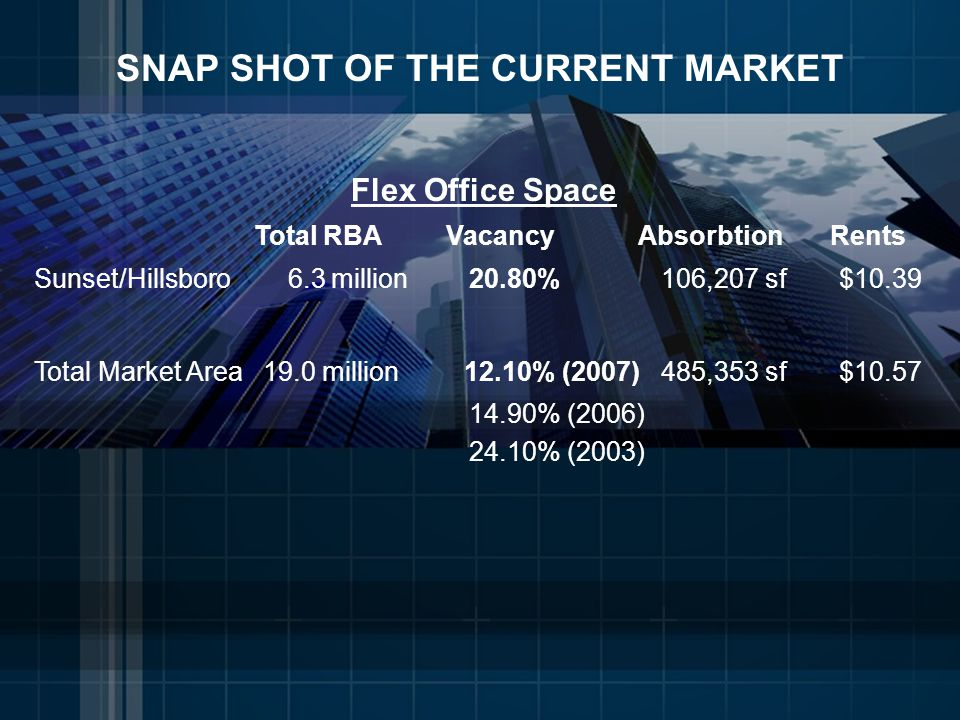 SNAP SHOT OF THE CURRENT MARKET Flex Office Space Total RBAVacancyAbsorbtionRents Sunset/Hillsboro 6.3 million 20.80% 106,207 sf $10.39 Total Market Area 19.0 million 12.10% (2007) 485,353 sf $10.57 14.90% (2006) 24.10% (2003)