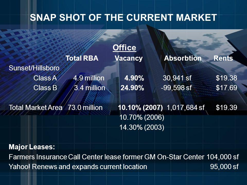 SNAP SHOT OF THE CURRENT MARKET Office Total RBAVacancyAbsorbtionRents Sunset/Hillsboro Class A 4.9 million 4.90% 30,941 sf $19.38 Class B 3.4 million 24.90% -99,598 sf $17.69 Total Market Area 73.0 million 10.10% (2007) 1,017,684 sf $19.39 10.70% (2006) 14.30% (2003) Major Leases: Farmers Insurance Call Center lease former GM On-Star Center104,000 sf Yahoo.
