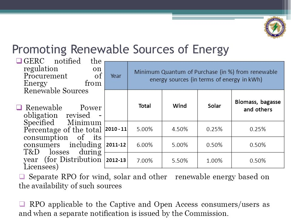 Promoting Renewable Sources of Energy GERC notified the regulation on Procurement of Energy from Renewable Sources Renewable Power obligation revised