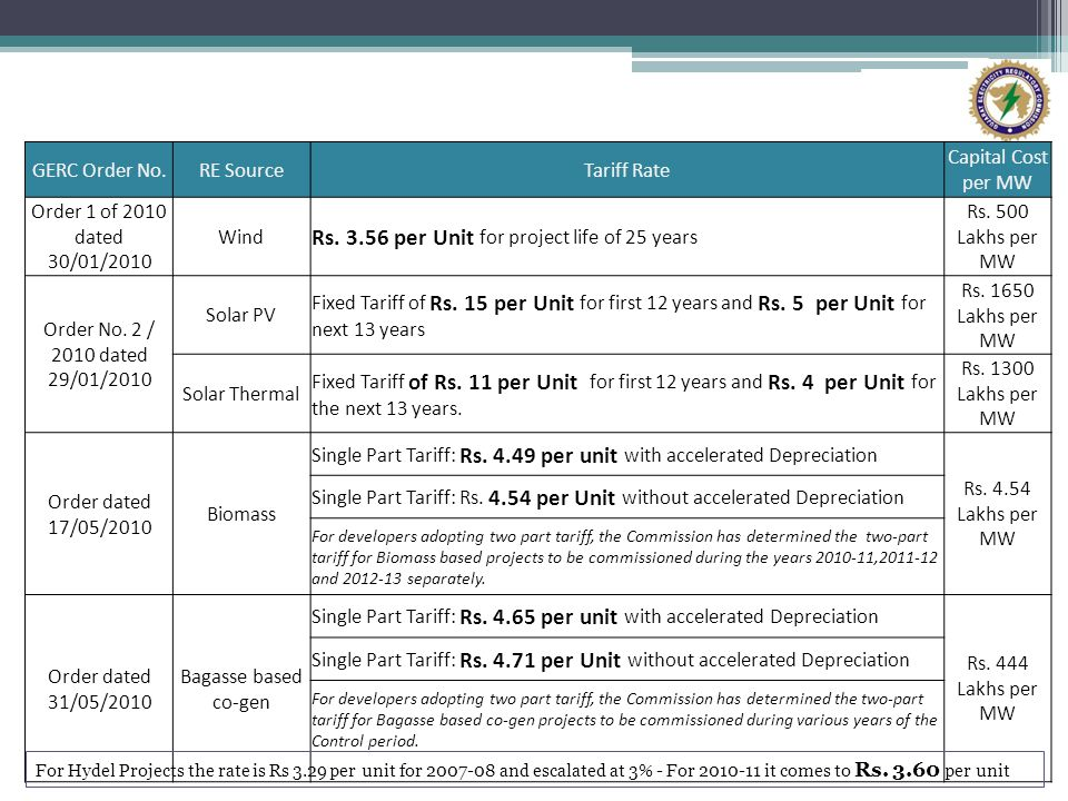 GERC Order No.RE SourceTariff Rate Capital Cost per MW Order 1 of 2010 dated 30/01/2010 Wind Rs. 3.56 per Unit for project life of 25 years Rs. 500 La