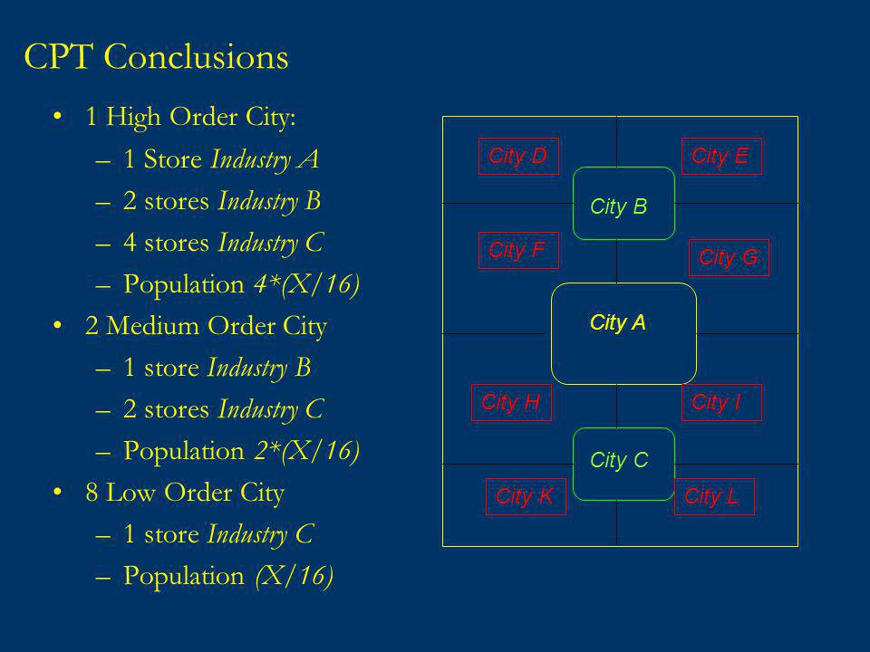 CPT Conclusions 1 High Order City: –1 Store Industry A –2 stores Industry B –4 stores Industry C –Population 4*(X/16) 2 Medium Order City –1 store Industry B –2 stores Industry C –Population 2*(X/16) 8 Low Order City –1 store Industry C –Population (X/16) City DCity E City F City G City HCity I City KCity L City B City C City A