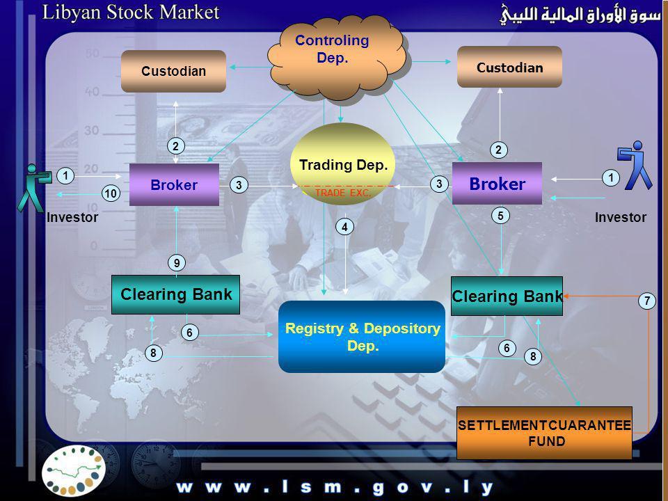 Registry & Depository Dep. Investor Custodian Broker Trading Dep. TRADE EXC. Broker Investor Clearing Bank 1 2 3 1 2 3 4 5 6 6 8 8 9 10 SETTLEMENT CUA