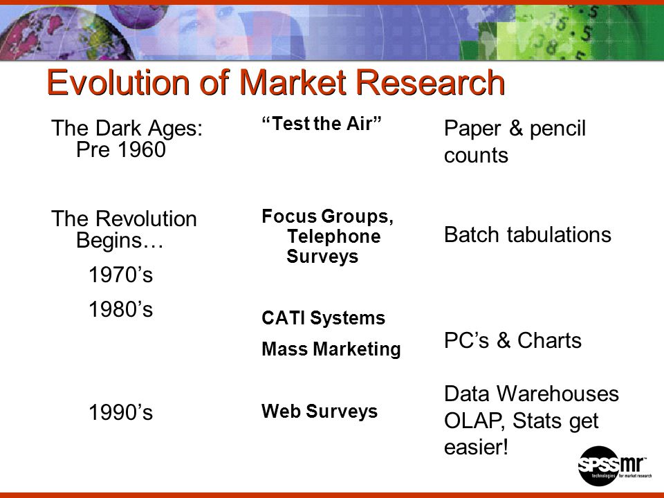 Evolution of Market Research The Dark Ages: Pre 1960 The Revolution Begins… 1970s 1980s 1990s Test the Air Focus Groups, Telephone Surveys CATI Systems Mass Marketing Web Surveys Paper & pencil counts Batch tabulations PCs & Charts Data Warehouses OLAP, Stats get easier!
